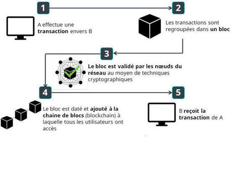 Blockchain : l'autre révolution venue du bitcoin | Entreprise 2.0 -> 3.0 Cloud-Computing Bigdata Blockchain IoT | Scoop.it