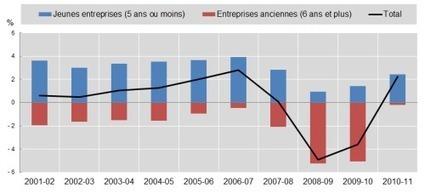 Innovation : soutenir les jeunes entreprises stimulerait la création d'emplois | Contrepoints | CREATI Aquitain | Scoop.it