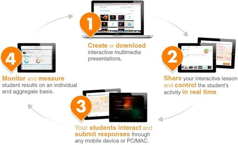 Nearpod - How it Works | Technology and Education Resources | Scoop.it