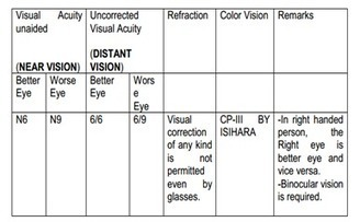 SSC 62390 Constable (GD) Exam Syllabus | GuruJobalert.com | freejobadda | Scoop.it
