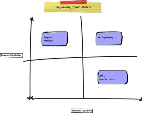 Want to Know Difference Between a CTO and a VP of Engineering? | Startup Founder's Lounge | Scoop.it