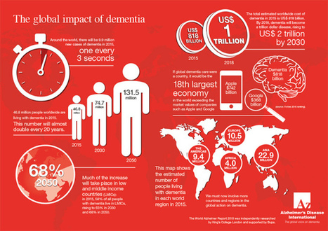 Dementia is one of the most significant health crises of the 21st century | Social Care | Scoop.it