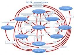 ¡Entendemos que es aprender en red?  Learning network...(Ed. Disruptiva)   Aprendizaje y Cambio   Scoop.it