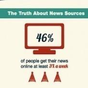 Is News Dead?   Social Media Today   Digital-News on Scoop.it today   Scoop.it