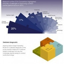 The 'Real' Contact Centre Challenges According To You   Visual.ly   Customer Service   Scoop.it