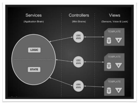 [AngularJS] Service 종류 이해하기   Middlewares & App. Frameworks   Scoop.it
