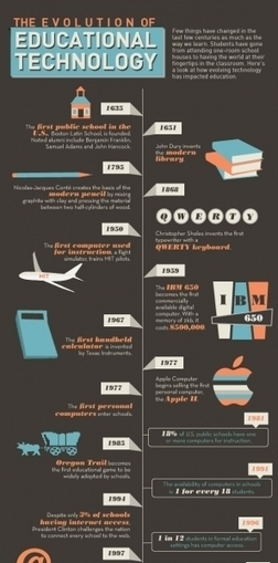 The Evolution of Educational Technology Infographic   Learning is Life   Scoop.it