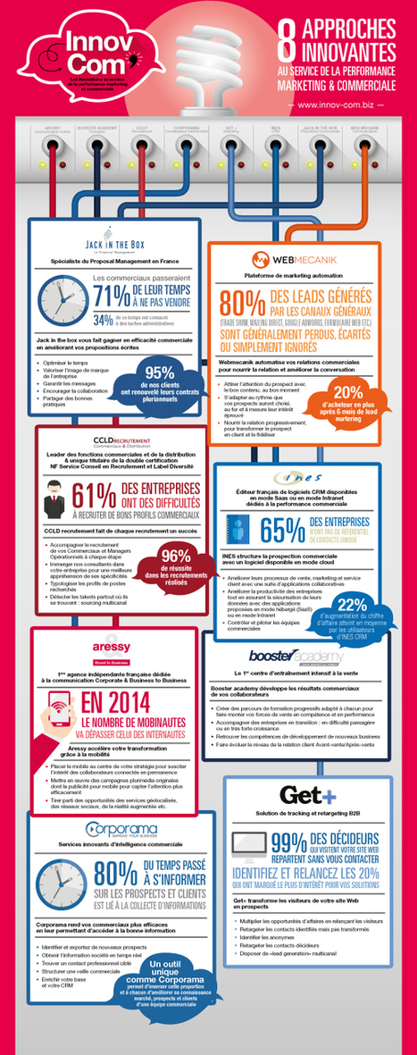 8 approches innovantes au service la performance marketing et ... | Marketing | Scoop.it