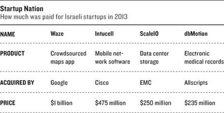 El complejo militar-empresarial israelí y el big data | Ingeniería de redes | Scoop.it