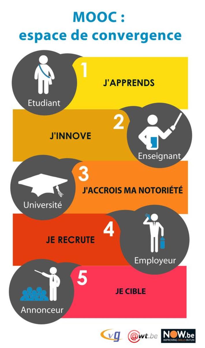 [Infographie] MOOC : un espace de convergence | MOOC Francophone | Scoop.it