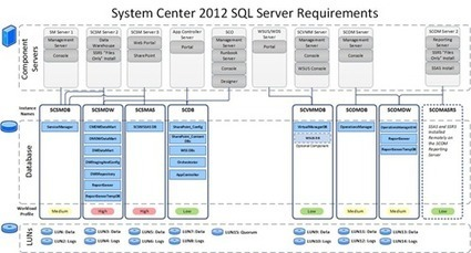 cloudcomputing.info | Paper: Infrastructure-as-a-Service Product Line Architecture Deployment Guide | IT | Scoop.it