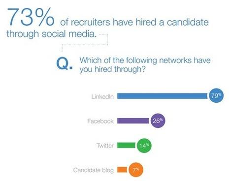 94% des recruteurs utilisent Linkedin pour rechercher des candidats - #Arobasenet | MONSTER.FR WITH PHILIPPE TREBAUL | Scoop.it