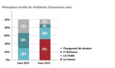 Résiliation assurance : le décollage de la loi Hamon - L'actualité de l'assurance : nouvelles normes et études | CRAKKS | Scoop.it