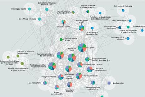 Quelles sont les 47 technologies clés pour les marchés de 2020 ? - Technos et Innovations | Geeks | Scoop.it