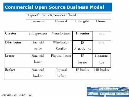 Open Source Business Models - Software Business Models   Peer2Politics   Scoop.it