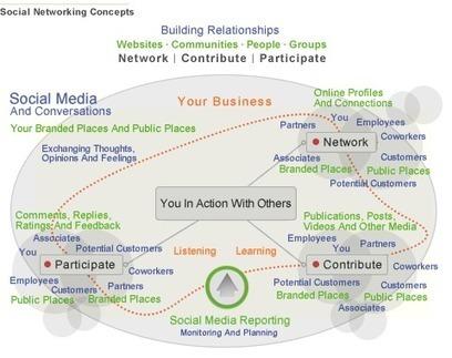 Le réseau, troisième pilier de l'entreprise de demain | Equipes, Comités, Conseils :  créativité, animations, productions...? | Scoop.it