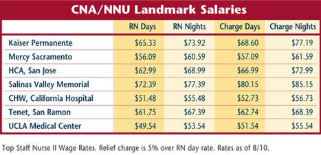101 salaries | National Nurses United | Registered Nursing(aspect 1) | Scoop.it