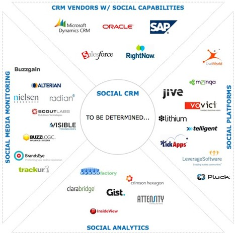 Does Social CRM Even Exist?     oneforty blog   Social Business Trends   Scoop.it