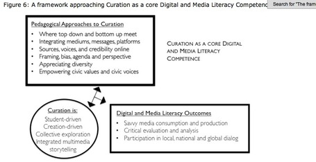 Can Curation Create Critical Thinkers? | An Eye on New Media | Scoop.it