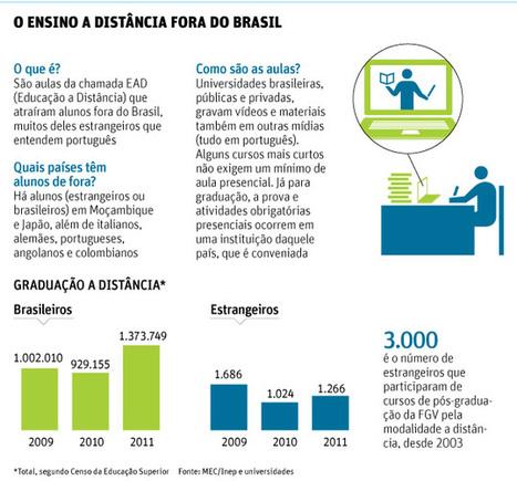 Folha de S.Paulo - Educação - Faculdades brasileiras abrem curso a distância no exterior - 24/02/2013 | Linguagem Virtual | Scoop.it