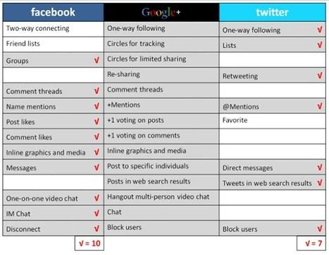 Google + vs Facebook vs Twitter - Tableau comparatif des fonctionalités | Accessoweb.com | Social Media Curation par Mon Habitat Web | Scoop.it