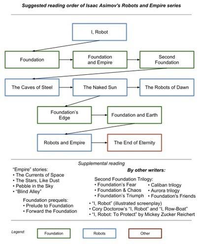 Minha ordem de leitura dos livros do Asimov | Ficção científica literária | Scoop.it