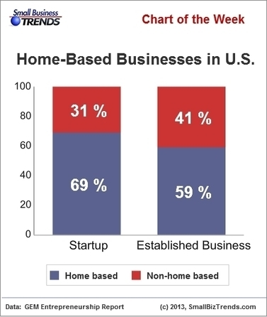 69 Percent of U.S. Entrepreneurs Start Their Businesses at Home | Micro-business | Scoop.it