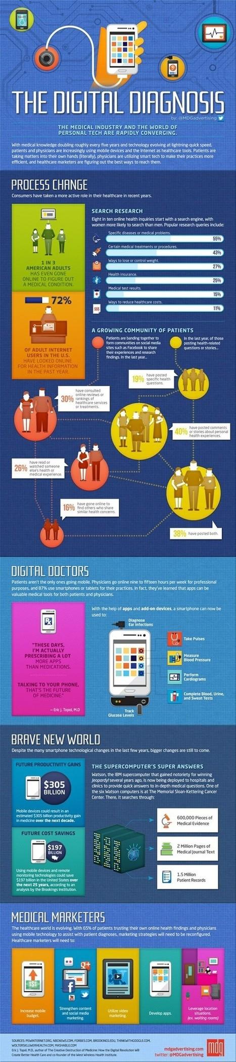 La convergence de l'industrie médicale et du digital en une seule image | De la E santé...à la E pharmacie..y a qu'un pas (en fait plusieurs)... | Scoop.it