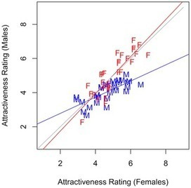Towards a More Nuanced View of Vocal Attractiveness | Social Foraging | Scoop.it
