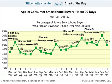 CHART OF THE DAY: Surprise! iPhone Demand Is Fine | Entrepreneurship, Innovation | Scoop.it