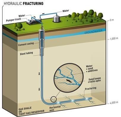 Fracturación hidráulica, una técnica de extracción de gas natural no convencional | tecno4 | Scoop.it