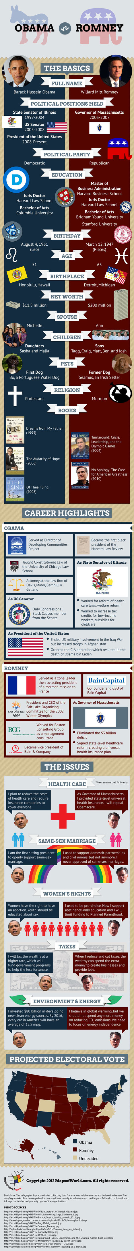OBAMA vs ROMNEY - Who's gonna be the winner? | Current Updates | Scoop.it
