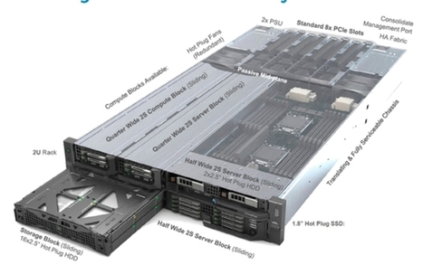Dell looks to wow clients with a new type of converged system - Computerworld Australia | HP Moonshot | Scoop.it