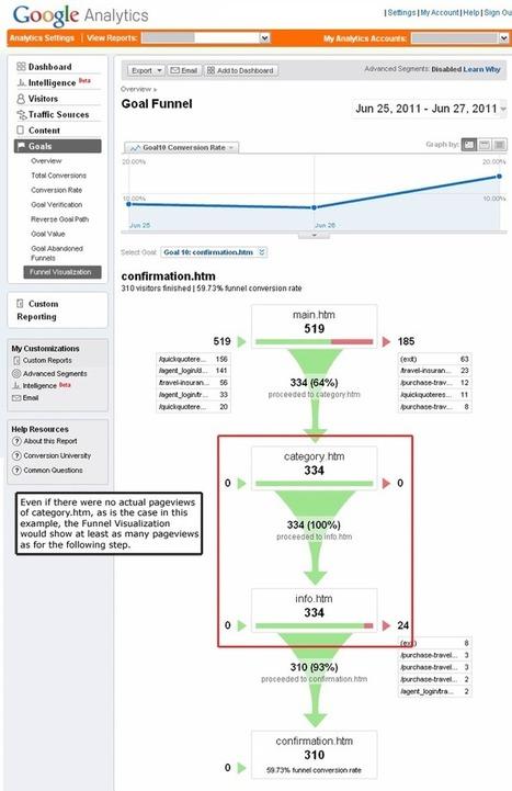 Google Analytics Study Guide for GoogleIQ Certificate Test - | Analytics Lover | Scoop.it