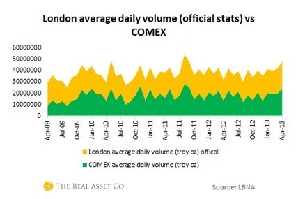 The London Gold Market: What's Behind the Smoke and Mirrors? | Own Gold LLC | Scoop.it
