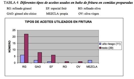 Freir con aceite de oliva virgen extra, ¿por qué? | DirectodelOlivar.com | Internet - Tecnologia | Scoop.it