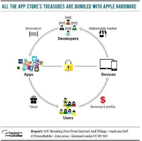 Google Inc. (GOOG) Vs Apple Inc. (AAPL): The Big Race Of IoT Has Begun | Tech and Gadget | Scoop.it