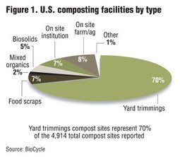 State Of Composting In The U.S. « « BioCycle BioCycle | Aquaponics & Permaculture | Scoop.it
