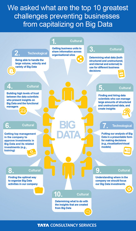 10 Greatest Challenges Preventing Businesses From Capitalizing On Big Data | IT news | Scoop.it
