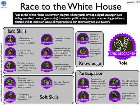 All sizes | Race to the White House Badges Summer 2012 | Flickr - Photo Sharing! | Digital Badges and Alternate Credentialling in Higher Education | Scoop.it