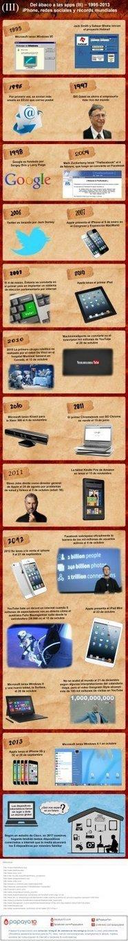 Historia del PC (III): Del 1955 hasta 2013 | tecno4 | Scoop.it