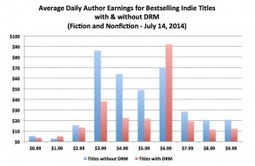 Kindle Books ohne DRM doppelt so erfolgreich wie mit DRM » lesen.net | e-books, e-reading, e-publishing: Lesen, Schreiben, Veröffentlichen im Social Web | Scoop.it