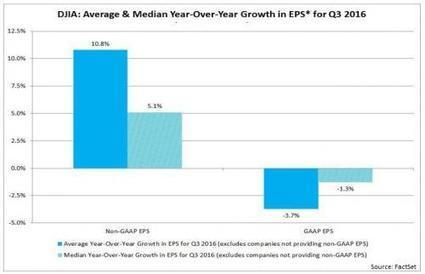 The Difference Between GAAP And Non-GAAP Q3 Earnings For The Dow Jones Was 25% | Zero Hedge | Financial Markets, Economy | Scoop.it
