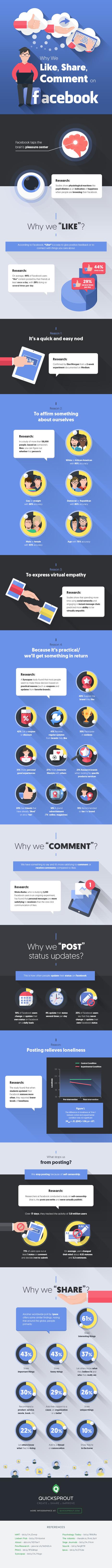 Pourquoi les internautes donnent des Like et commentent sur #Facebook ? [Infographie] #SMO | L'E-Réputation | Scoop.it