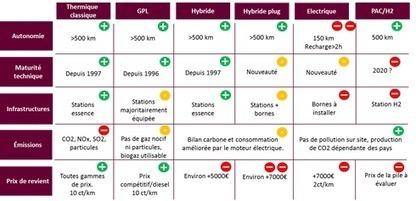 Conférence environnementale : Cap sur la mobilité durable ... | Engagement sociétal | Scoop.it