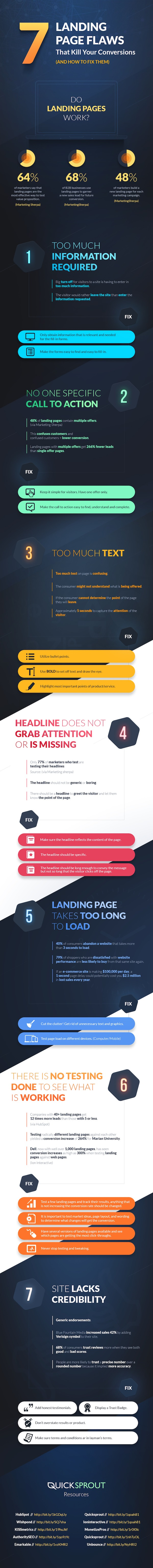 These Landing Page Flaws Could Be Hurting Your Conversion Rates [Infographic] - HubSpot | The Marketing Technology Alert | Scoop.it