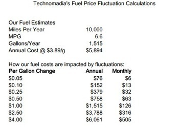 A Full Time RVer's Perspective on Fuel Costs | Technomadia | Camping gadgets | Scoop.it