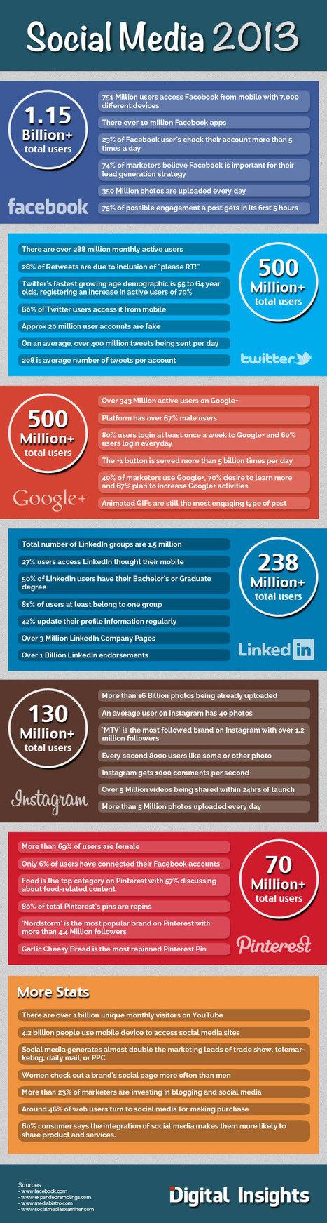Les réseaux sociaux en chiffres en 2013 [Infographie] | Era Digital - um olhar ciberantropológico | Scoop.it