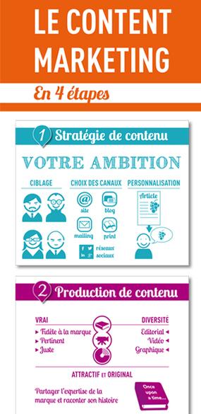 "Le content marketing en 4 étapes - agence communication maetva | Agence Communication multispécialiste Paris & Strasbourg, Alsace, France | maetva | ""K""ommunication | Scoop.it"