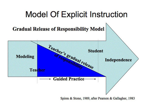 A Well-Made Gradual Release Of Responsibility Model | School Leadership, Leadership, in General, Tools and Resources, Advice and humor | Scoop.it